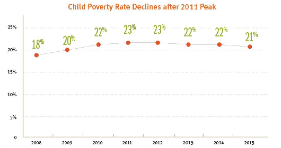 Blog childpovertydeclinesafterpeaking 2016