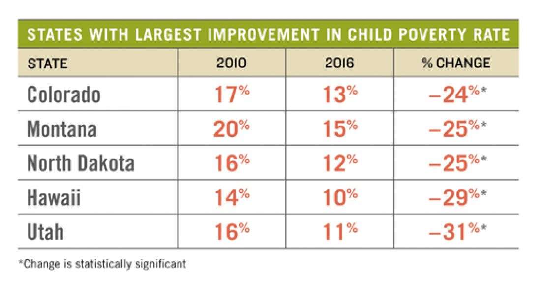 Blog childpovertystillfallingstates2 2017
