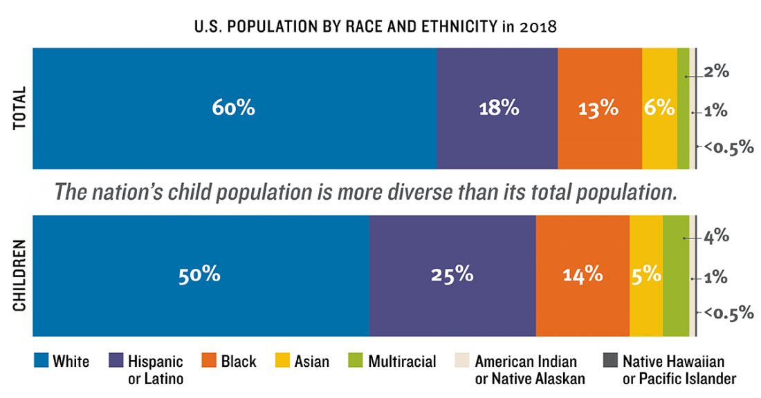 U.S. Population by Race and Ethnicity in 2018