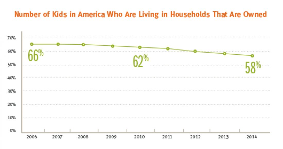 Blog Fewer Kids Livingin Homes Owned 2016