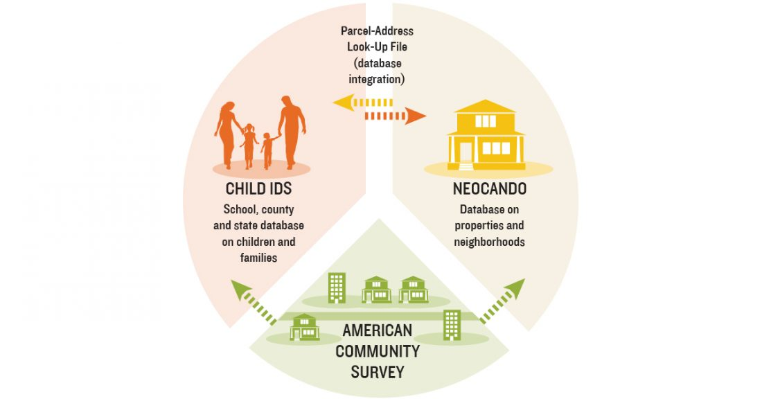 A graphic that reflects how integrated data works to protect and support children.