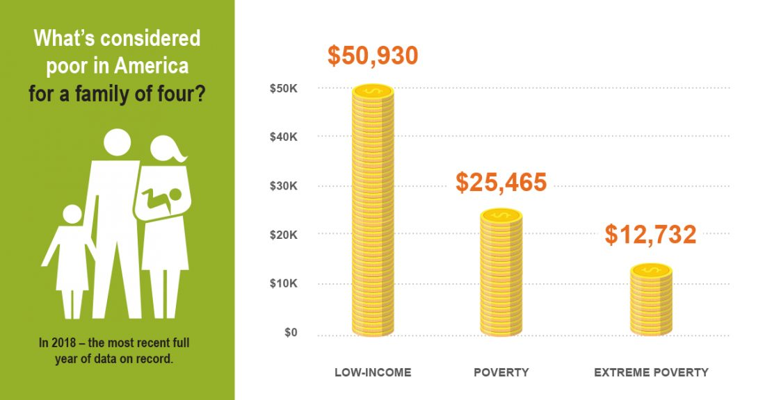 What's considered poor in America for a family of four in 2018?