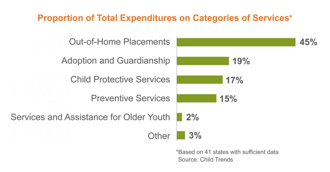 Child welfare expenditures by category of service (2021)