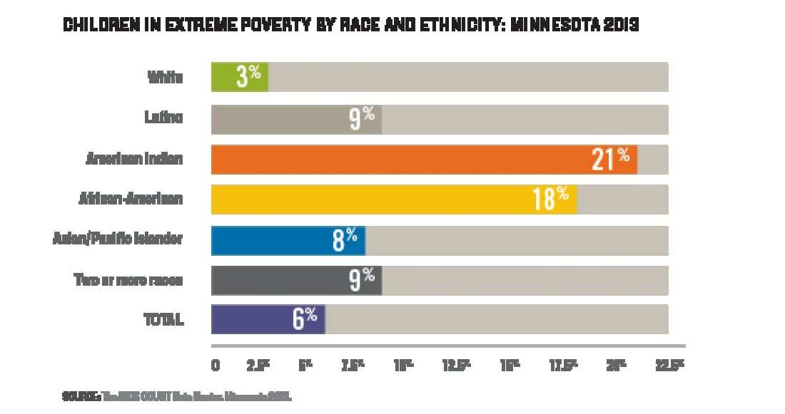 Children in Extreme Poverty by Race and Ethnicity: Minnesota 2013; White: 3%, Latino: 9%, American Indian: 21%, African American: 18%, Asian/Pacific Islander: 8%, Two or more races: 9%, Total: 6%