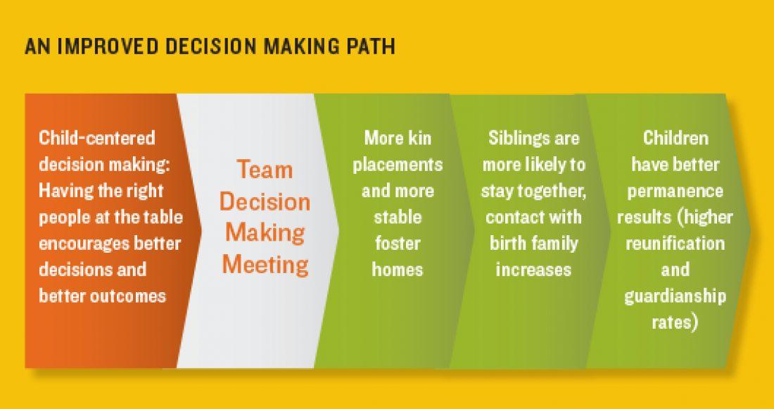 Cwblog Improved Decision Making Path 2016