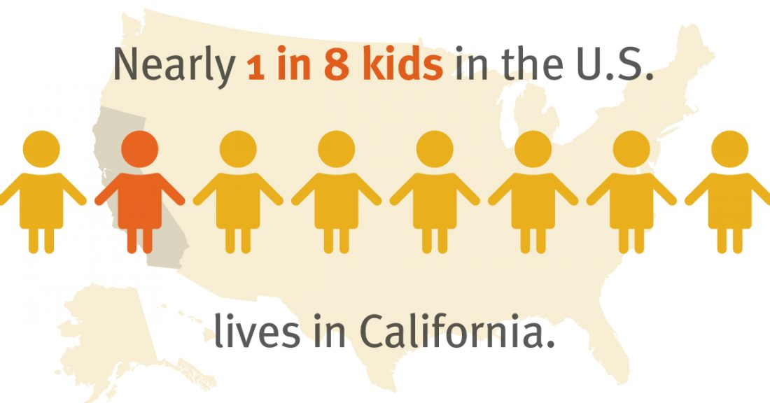 Nearly one in eight kids in the United States lives in California.