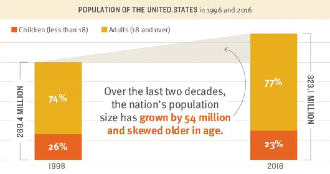 US Population Grows20 Percent blogpost 2018