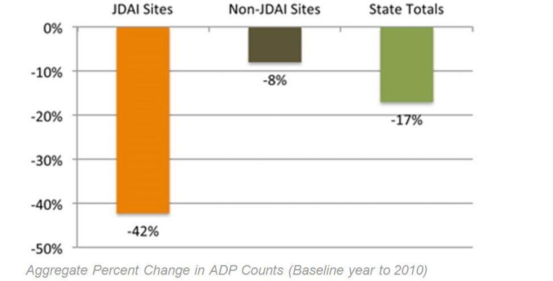 Jdai sites stats