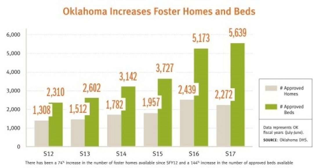 Oklahoma increases foster homes and beds