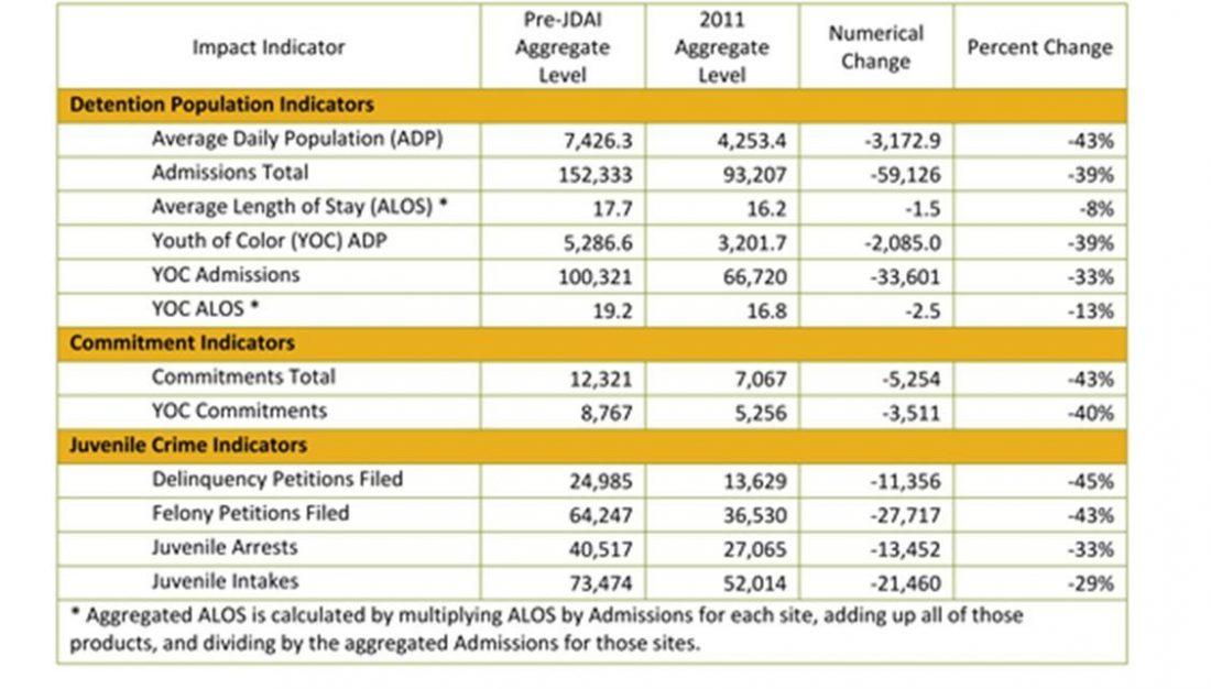 Population results