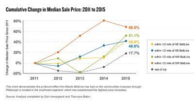 Aecf affordablehousinginpittsburgh chart2 2020