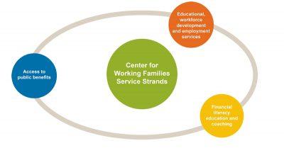 Aecf centerforworkingfamilies key 2020
