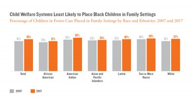 1200x628px Child Welfare Systems Least Likely to Place Black Children in Family Settings