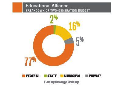 Educational Alliance