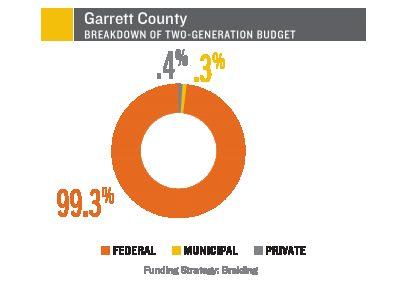 Garrett County