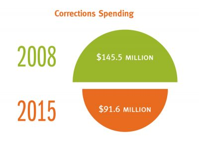 Corrections Spending