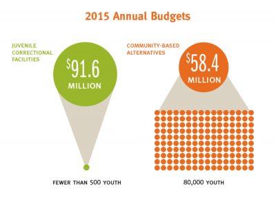 JC Annual Budgets