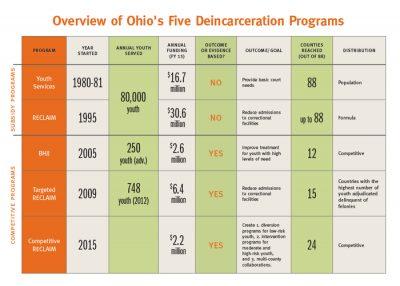 5 Ohio Programs
