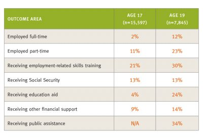 Nytd Comparing Outcomes Cohort1 Financial Self Sufficiency