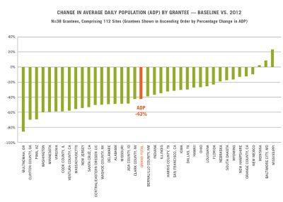 Aecf JDAI Progress Report adp 2014