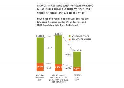 Aecf JDAI Progress Report yoc 2014