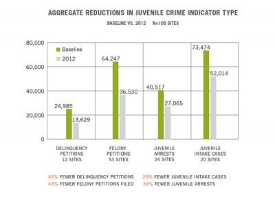 Aecf JDAI Progress Report safety 2014