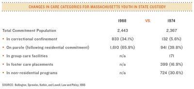 AECF Closing Massachusetts Training Schools Chart 2014