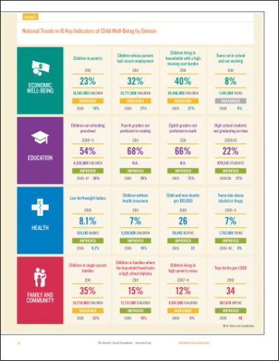 AECF 2013 KIDSCOUNT Data Book Figure1