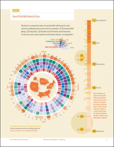 AECF 2013 KIDSCOUNT Data Book Figure3