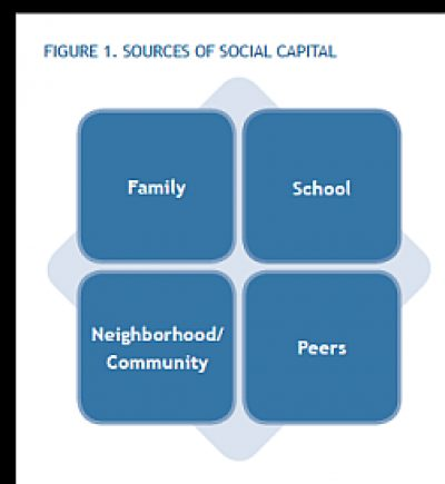 Jcyoif issuebrief2 Social Capital sources