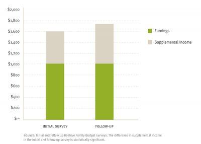 Aecf Pathwaysto Financial Success income