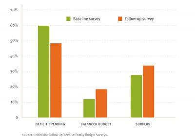 Aecf Pathwaysto Financial Success spending