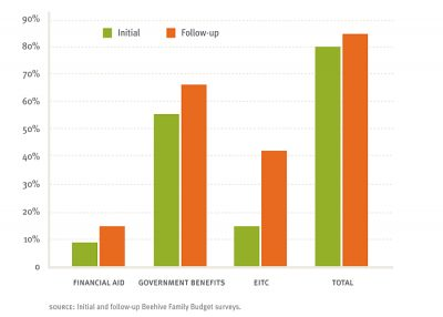Aecf Pathwayto Financial Success Supplemental2