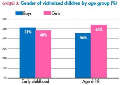 Mental Health Access Young Chidren