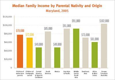 Aecf Childrenof Immigrants Income