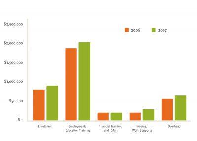 Aecf CWF Cost Profile MET Annual Allocation