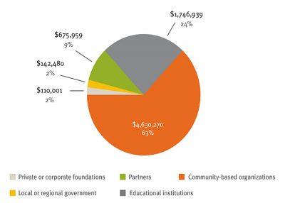 Aecf CWF Cost Profile Met Funding Sources