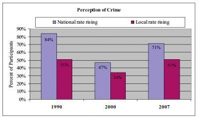 AECF Crime Rate