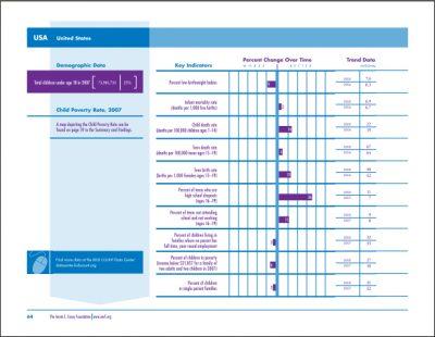 AECF 2009 KIDSCOUNT Data Book National Trends