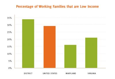 Aecf Hometown Prosperity Low Income Families