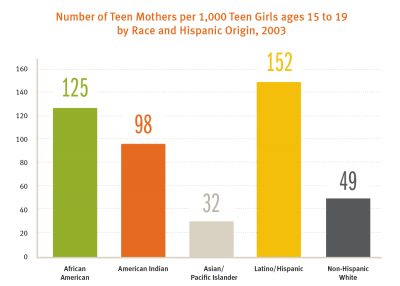 Teen Mothers Per1000 150x750