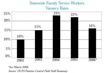 Family Service Worker Vacancies