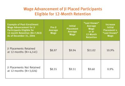 Aecf A Jobs Initiative Research Brief Approaches Measuring Tracking Career Advancement Wage Advancement