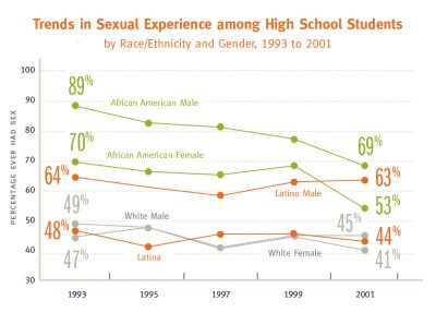 UC A Chartbookon Latino Adolescent Trends Sexual Experience