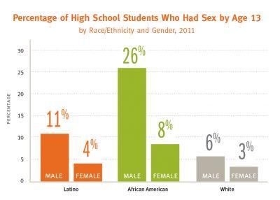 UC A Chartbookon Latino Adolescent Percentage Having Sex