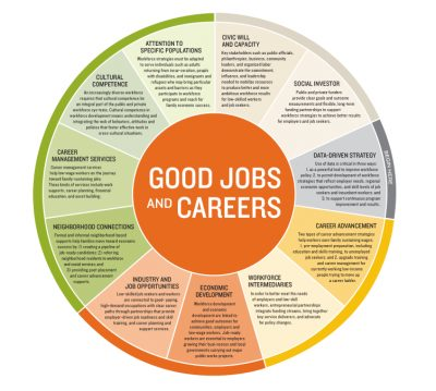 Aecf Good Jobs And Careers Wheel
