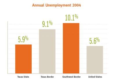 AECF TX Border Annual Unemployment2004