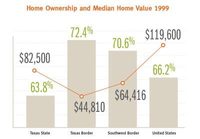 AECF TX Border Home Ownership Value1999