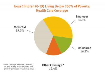 Aecf The AB Cs Early Childhood Trends Information Evidence Uninsured Iowa Children