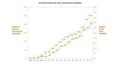 Aecf JDAI Progress Report takeaway 2014